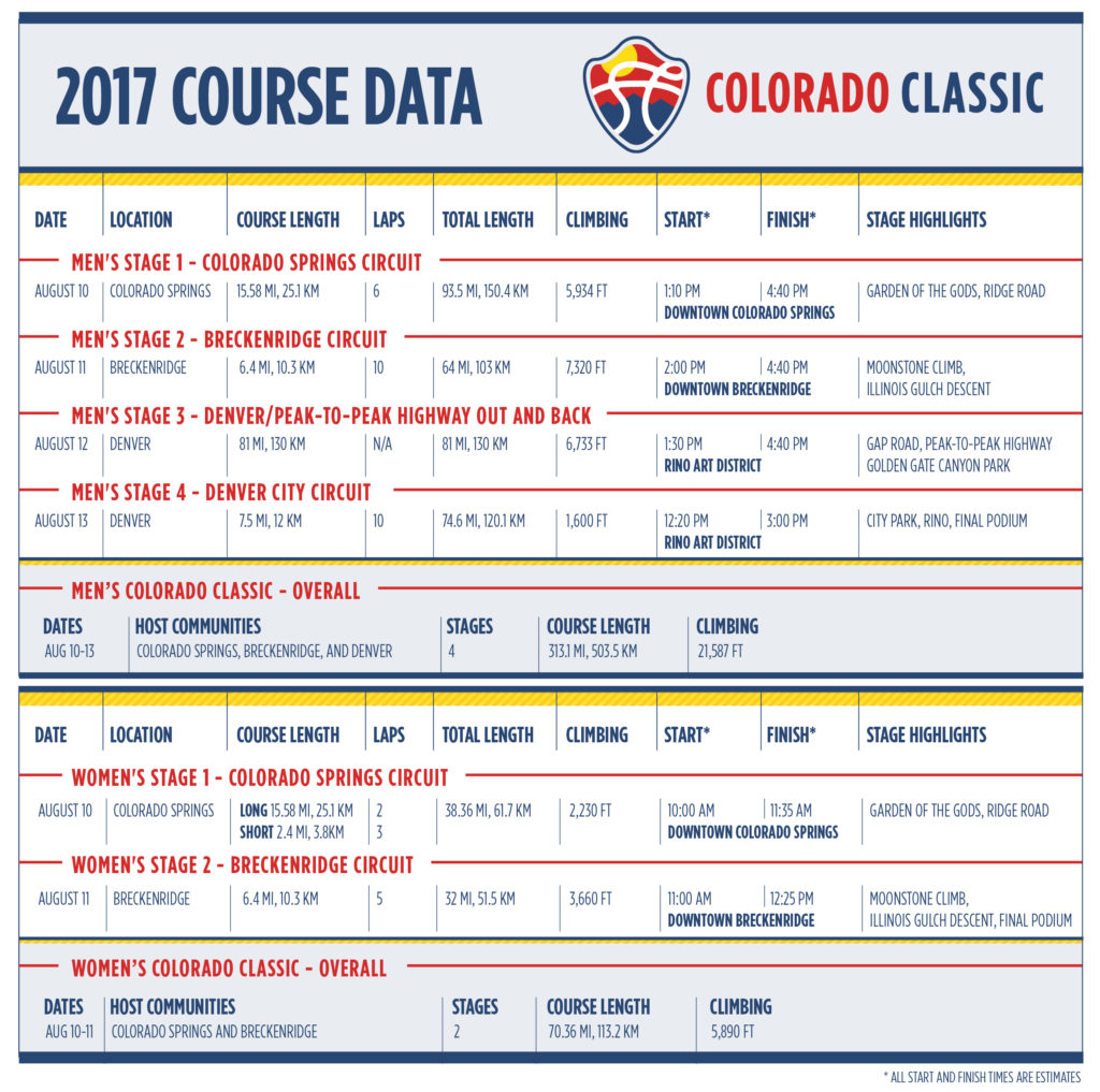 2017 Colorado Classic Course Data