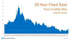 30 year fixed rates since 1971